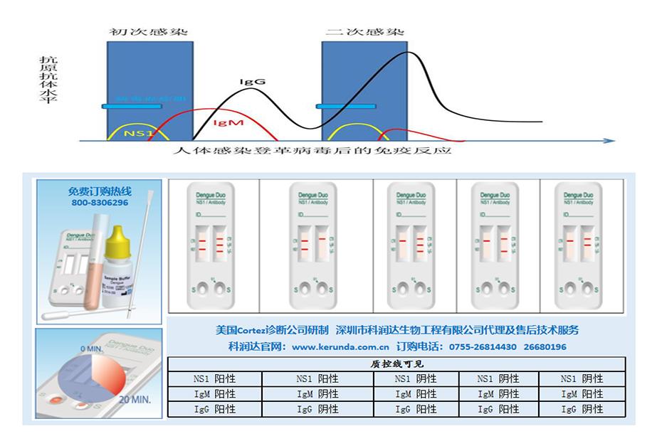 产品图+临床检测图,930+620