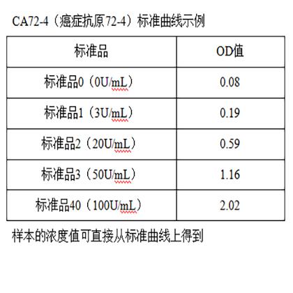 CA72-4(癌症抗原72-4)标准曲线示例