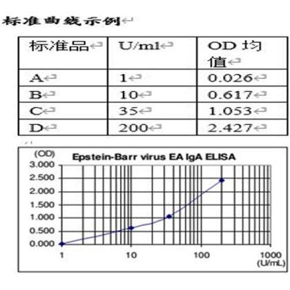 标准曲线示例