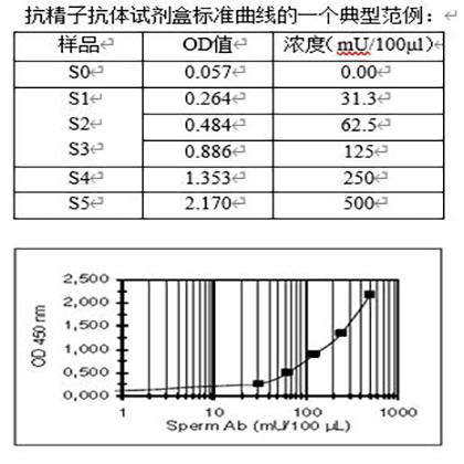 抗精子抗体试剂盒标准曲线的一个典型范例